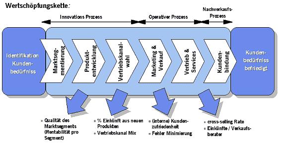 folie 1 - Wertschopfungskette Beispiel